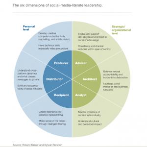 Six social media skills
