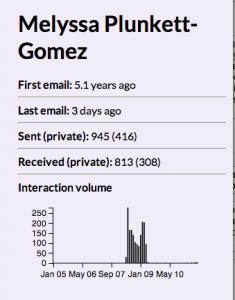 correspondence stats