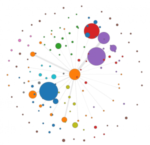 node network chart