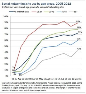 social network adoption by age