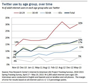 Twitter users age over time