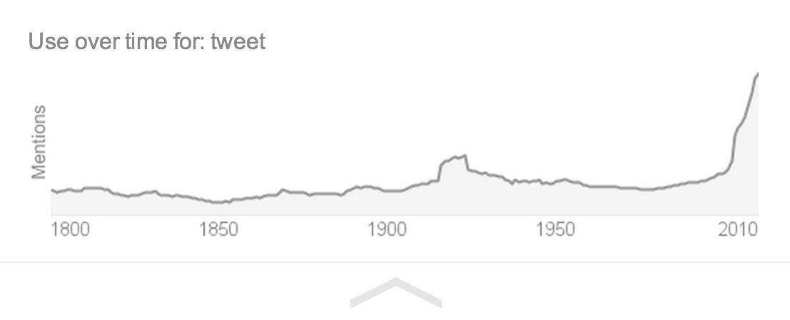 usage of word tweet over time