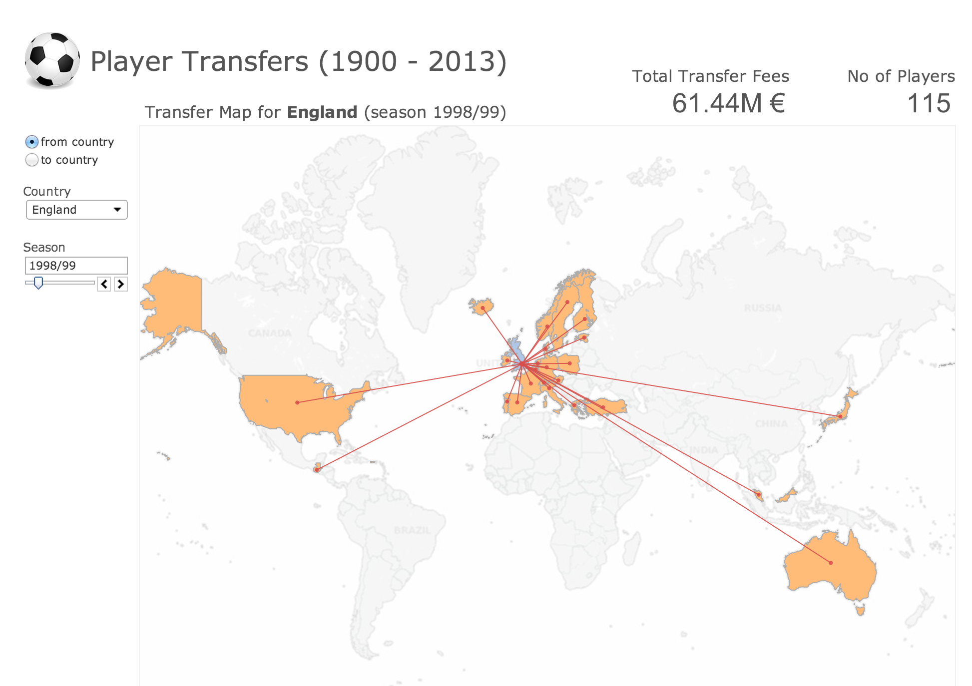 Effective data visualization, football edition