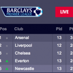 Arsenal standings