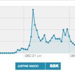 Justine Sacco tweets