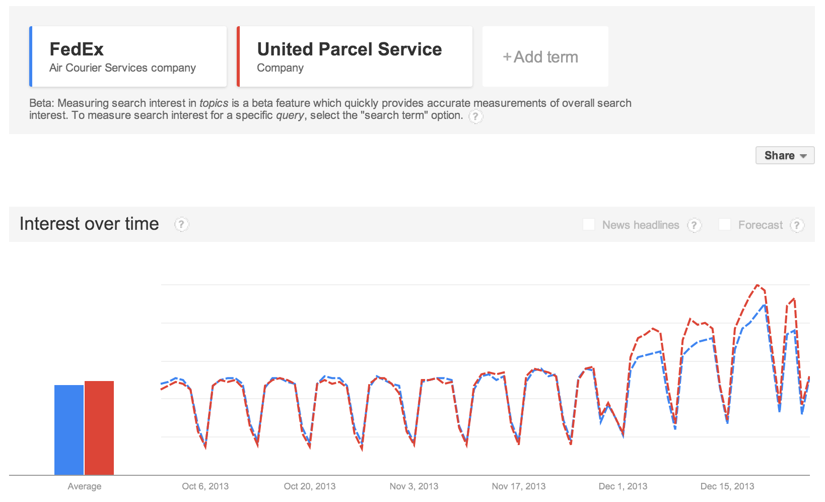 shipping searches