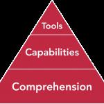 digital readiness framework