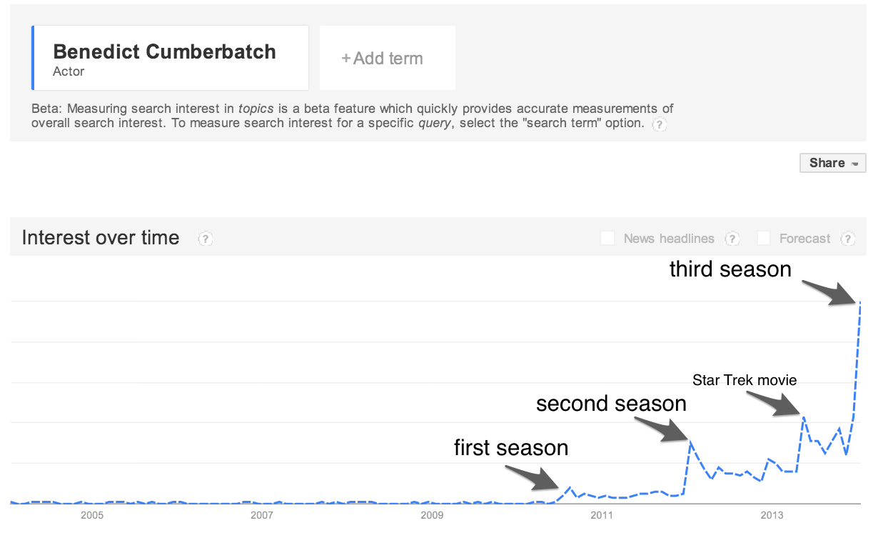 Benedict Cumberbatch search trend
