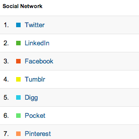 social referrals