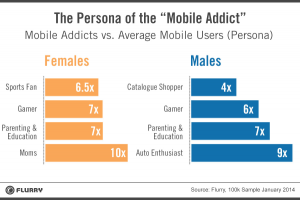 mobile addict chart