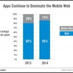 native app usage