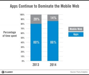 native app usage