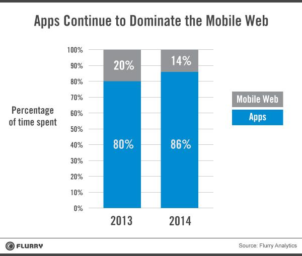 Next gen mobile: your app data finds you