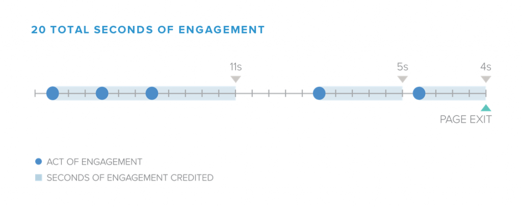 chartbeat-methodology