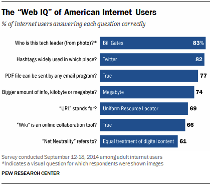 pew survey web IQ
