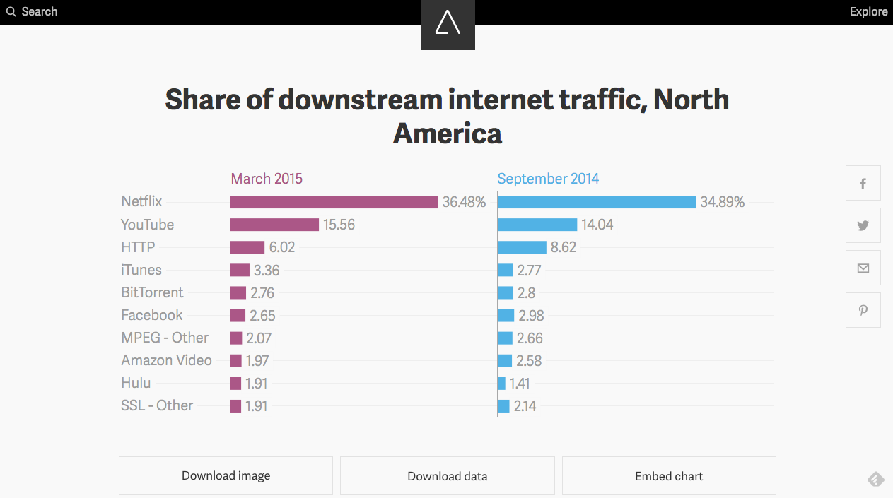 atlas chart internet traffic