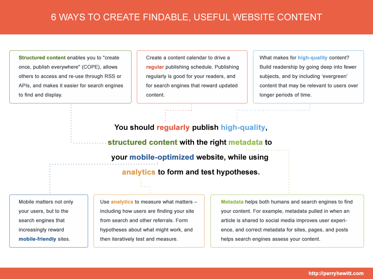 6 ways to create findable, useful website content