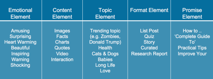 5 elements of viral headlines