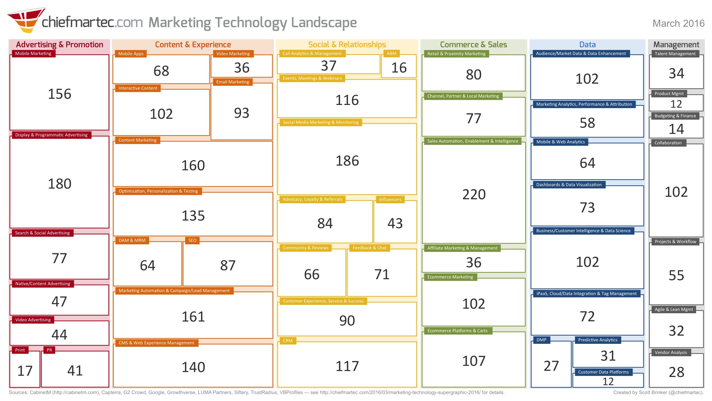 category count marketing tech