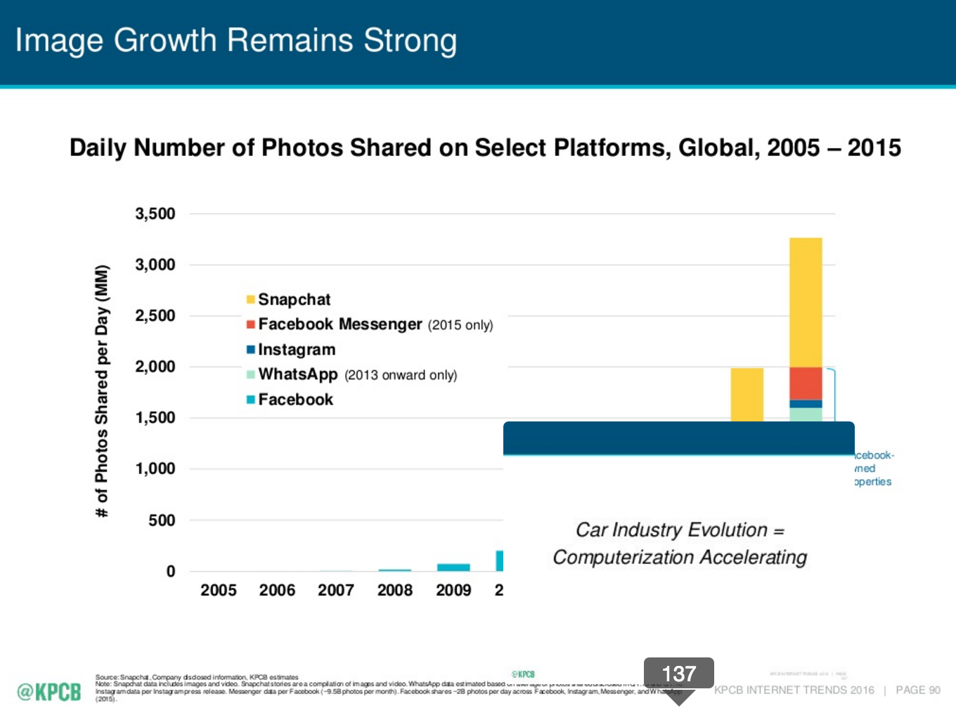 image growth trend